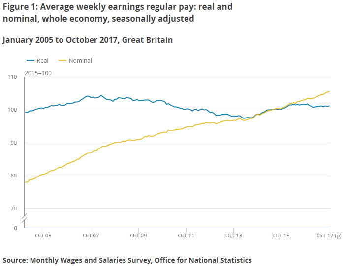Chart of real vs nominal UK wages, 2005-2017. Source: Office for National Statistics