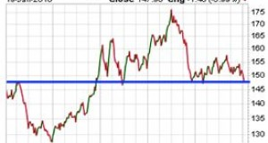 Gold Consolidates as US Gov Shuts Down