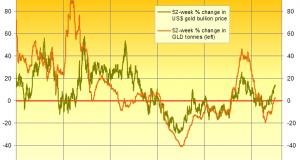 Gold Sets 16-Week Closing High