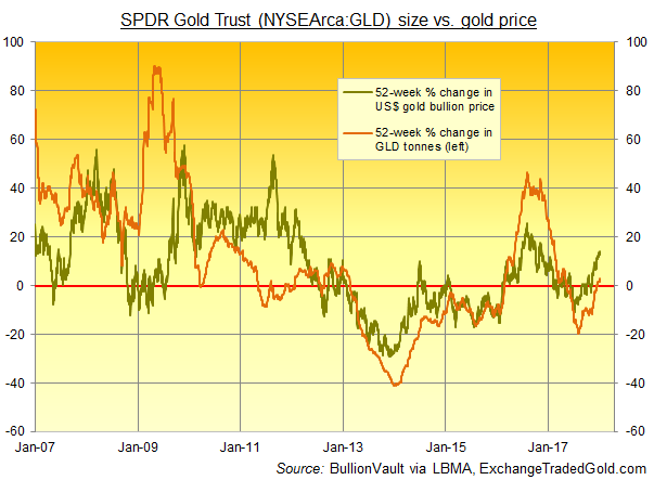 Chart of Dollar gold price's 12-month % change vs. change in size of GLD