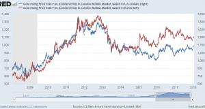 Gold Risks 'Double Top' vs Falling Dollar