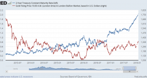 Gold Prices Track Rising US Bond Yields