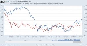 Gold Price $1.10 Below 4-Year Friday High