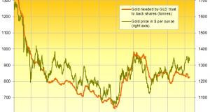 Gold Hits Worst 1-Week Drop of 2018