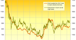 Gold Sinks $15 After Stock Rebound