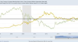 Gold Jumps as 'Trade War' Hits Stocks