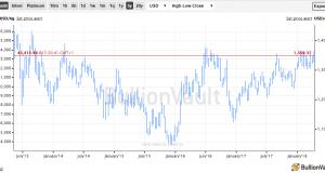 Gold Price Tries $1350 as 'Actual War' Tops 'Trade War'