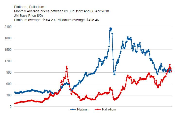 Gold Spikes Platinum Regains Lead On
