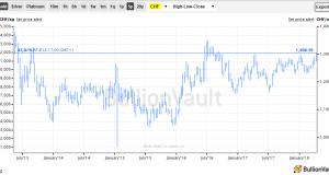 Gold at 18mo High vs 'Safe Haven' Franc
