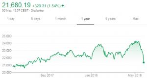 Gold Passes $1300 on Weak US Data