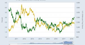Gold Price Below $1300 vs 'King Dollar'