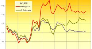 Gold Drops Near Key USD 1300 Level