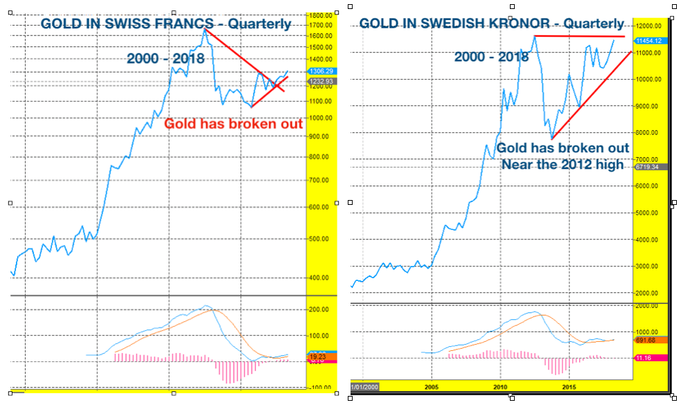 gold_chf._kronor