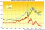 Gold Price Erases Last Week's Drop