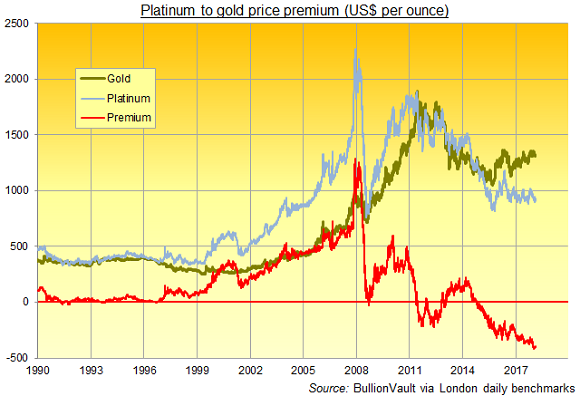 Chart of platinum's premium to gold, US$ per ounce. Source: BullionVauilt via LBMA, LPPM
