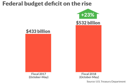 federal-budget-deficit-on-the-rise