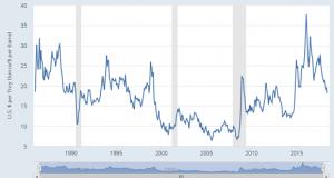 Gold:Oil Ratio Falls to 3-Decade Average