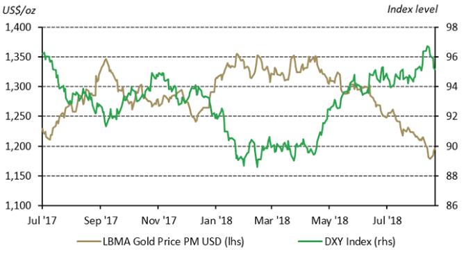 Gold vs US Dollar