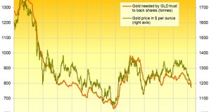 Gold Recovered from $1160 but Set to Fall