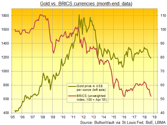 Chart of gold price in US$ vs. simple index of Brazil, Russia, India, China + South Africa currencies. Source: BullionVault