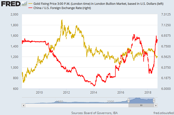 Chart of gold in US$/oz (left) vs. USD/CNY (red, right). Source: St.Louis Fed