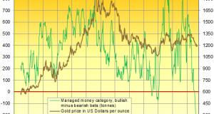 Gold Stuck at $1200 as China Cancels Talks