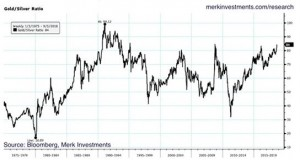Gold/Silver Ratio Back at Extremes