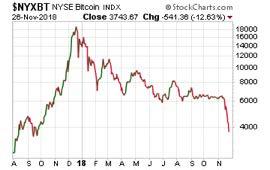 bitcoin-181126-chart