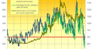 Comex Bears Split as Gold Prices Gain in UK