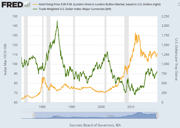 Chart of US Dollar Index (major currencies) vs. gold priced in Dollar (right). Source: St.Louis Fed