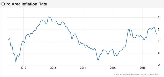 Chart of Eurozone headline inflation rate. Source: TradingEconomics.com