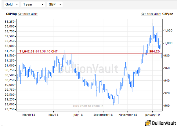 Chart of UK gold price in Pounds per ounce. Source: BullionVault