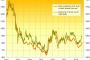 Gold Erases 2019 Gains on China Slowdown