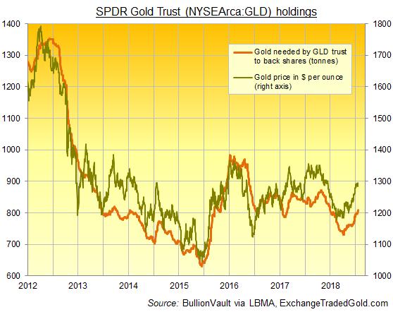 Chart of GLD gold holdings. Source: BullionVault via ExchangeTradedGold