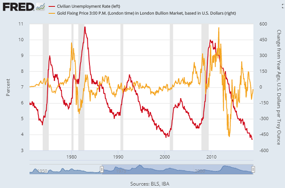 us-jobless-gold-1971-2018