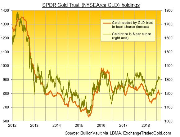 Chart of GLD gold backing in tonnes. Source: BullionVault via ExchangeTradedGold