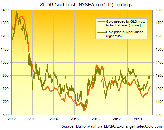Chart of SPDR Gold Trust (NYSEArca: GLD) bullion backing. Source: ExchangeTradedGold