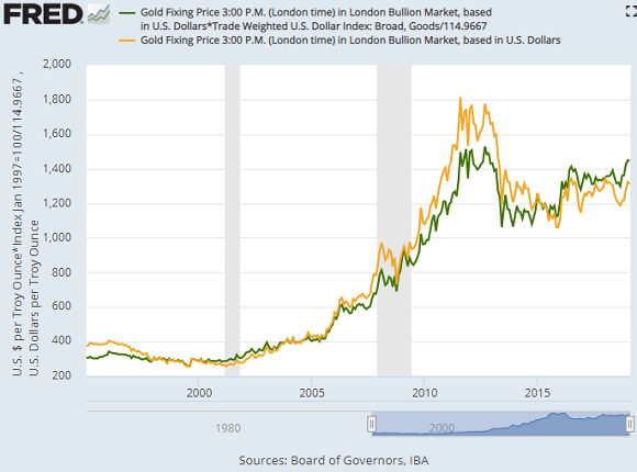 Chart of gold priced in US Dollars (yellow) and adjusted by the Dollar's trade-weighted currency index (green), rebased to 1 January 2000