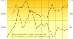 Tax Cuts Will Boost Indian Gold Demand