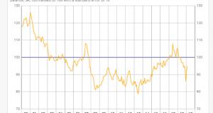 UK Gold Drops Near £1000 as May Caves
