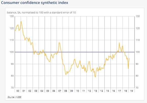 Chart of France's consumer confidence. Source: Insee