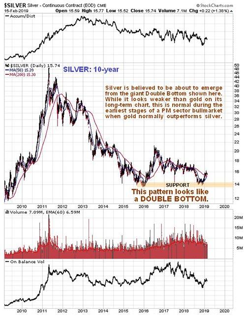 silver-charts