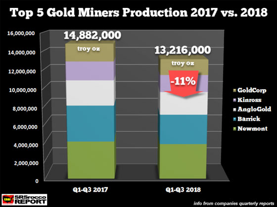 top-5-gold-miners-production-2017-vs-2018