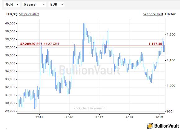 Chart of Euro gold prices, last 5 years. Source: BullionVault