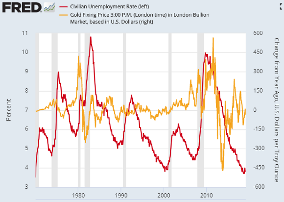 Chart of US civilian jobless rate versus Dollar gold price's 12-month percentage change. Source: St.Louis Fed