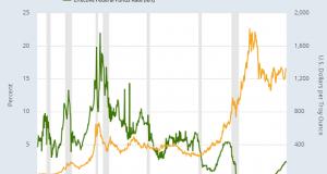Gold Retreats Ahead of Fed