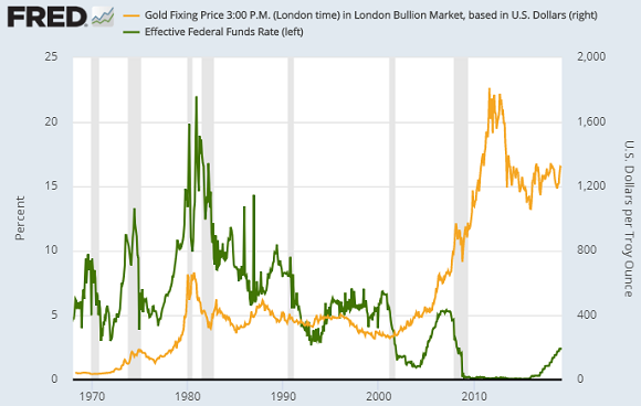 Fed Funds rate versus gold prices. Source: St.Louis Fed