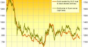ETF Investors Shun Gold But Central Banks Buy