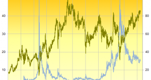 Gold/Silver Ratio Down from 26-Year High