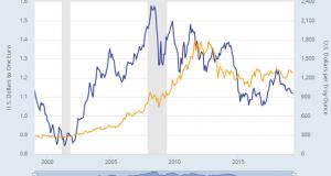 Gold Hits 3-Week Low as Dollar Gains